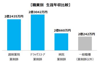 [生涯年収で比較]調剤薬局薬剤師は驚きの2億2435万円!
